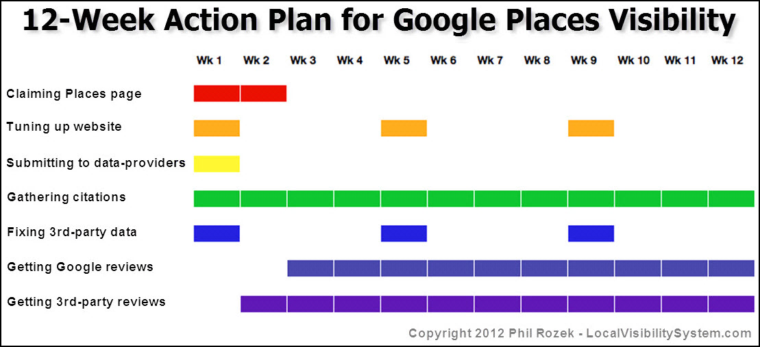 12-Week Action Plan For Google Places Visibility
