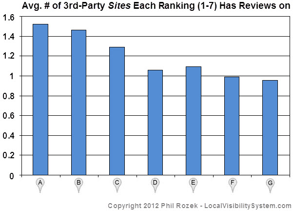 Top-7 Places rankings typically have reviews on 1-2 third-party sites