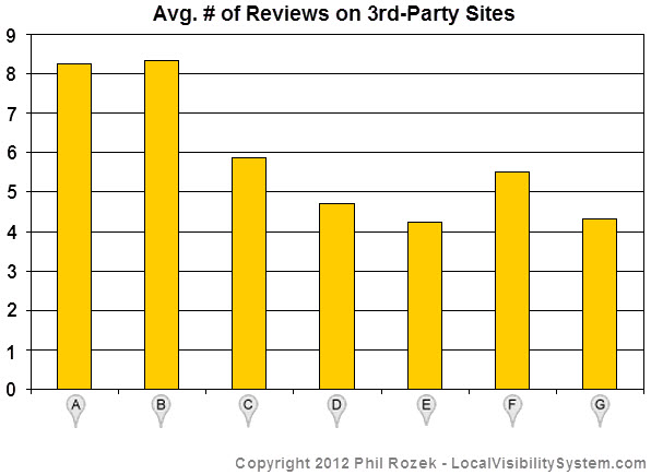 Top-7 Places rankings usually have 5-8 reviews on third-party sites