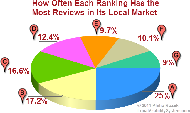 % breakdown of how often each local ranking has the most reviews