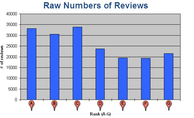 How many total reviews each Google Places ranking has