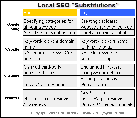 "Your handy-dandy local SEO ""substitutions chart"""