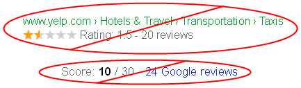 Bad service = bad reviews = fewer clicks = low rankings / fewer customers